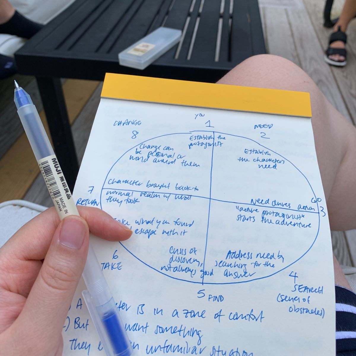 A picture of Nicole's notebook with an illustration of Dan Harmon's story circle