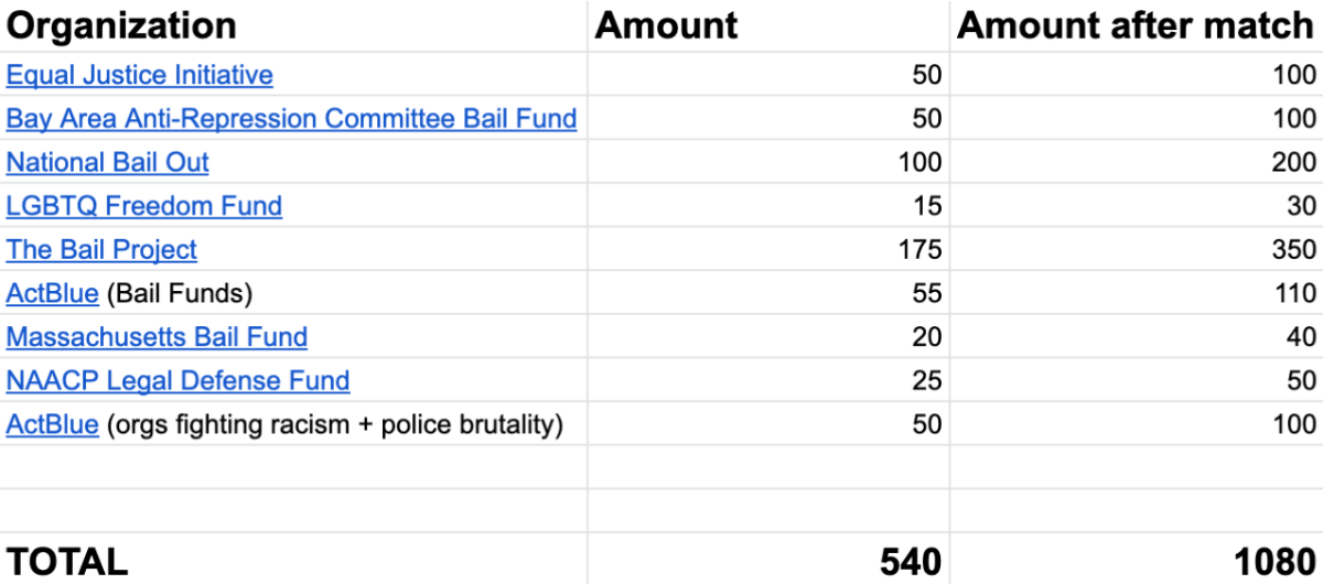A screenshot of a spreadsheet showing contributing donation amounts to various organizations fighting mass incarceration