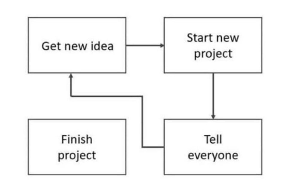 """A flowchart with the following steps: start new project, tell everyone, get new idea. """"Finish project"""" is disconnected from the rest of the chart."""